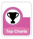 WealthMagik Top Charts